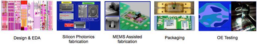新加坡AMF发布面向1550nm激光雷达的Ge-on-Si APD阵列