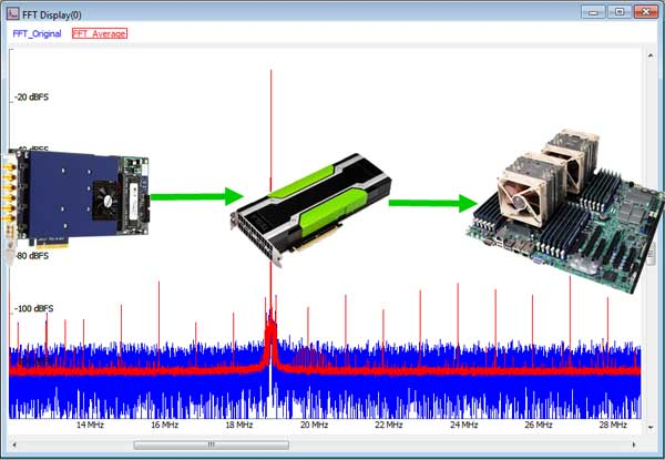 Spectrum仪器数字化仪实现超长信号平均功能
