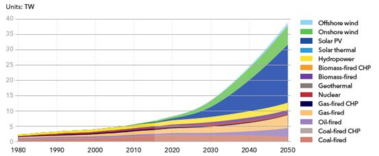 能源转型展望2018—电力供应与使用预测至2050年