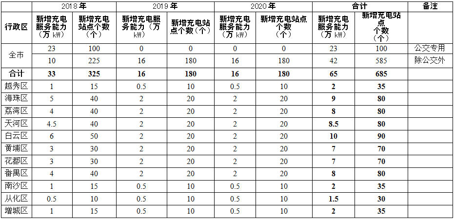"""广州:2019年形成""""互联网+充电设施""""的智能管理和服务体系"""