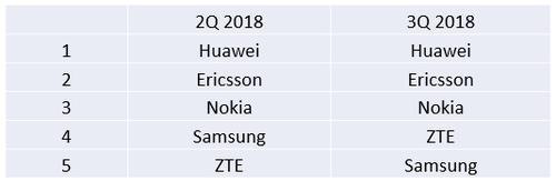 中兴三星无线通信市场之争:5G会是谁的机会?