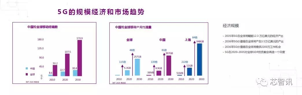 聚焦5G和AI!展锐明年将推7nm 5G芯片和NPU芯片