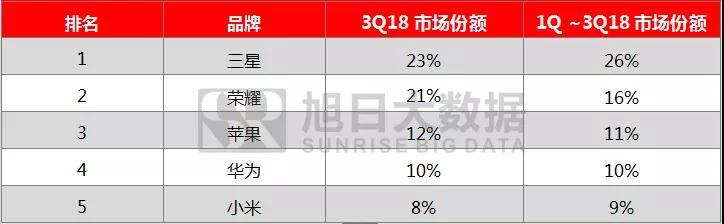 2018年前三季度全球手机市场报告