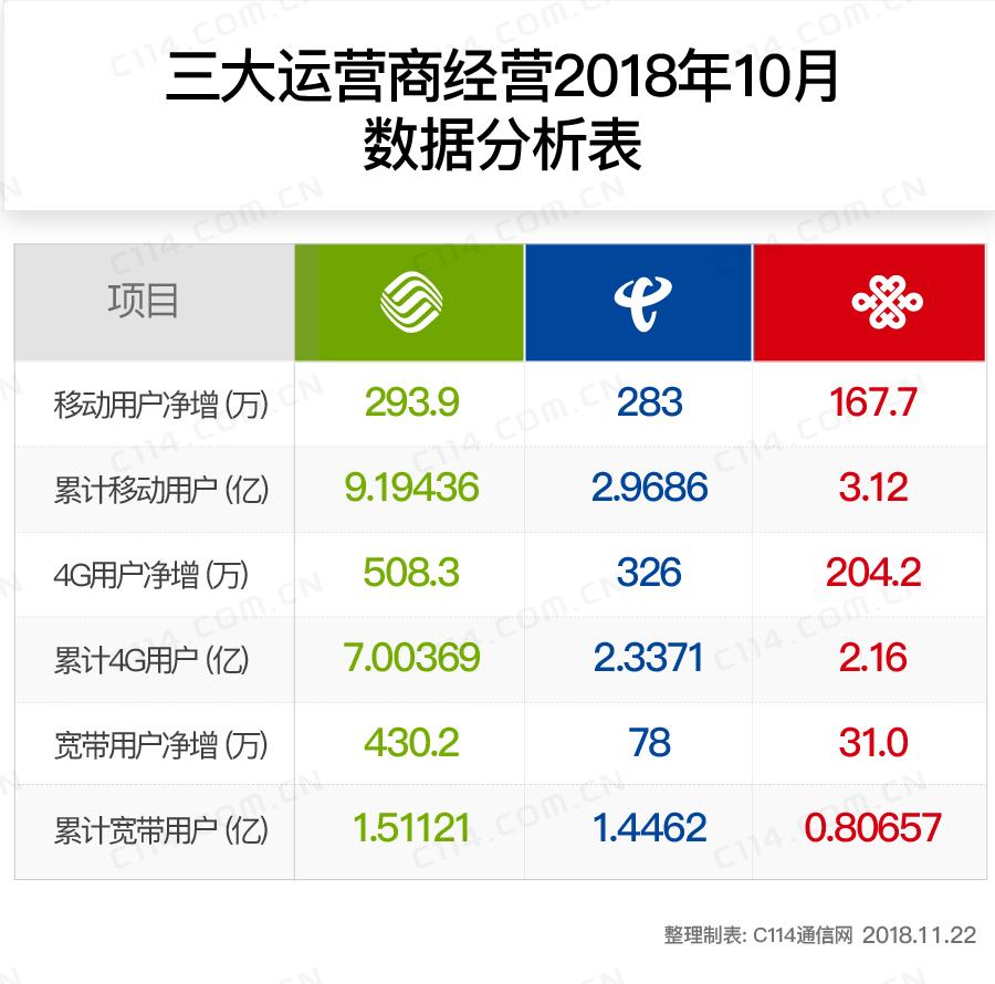 三大运营商10月份运营数据分析:中国移动年度目标提前达成