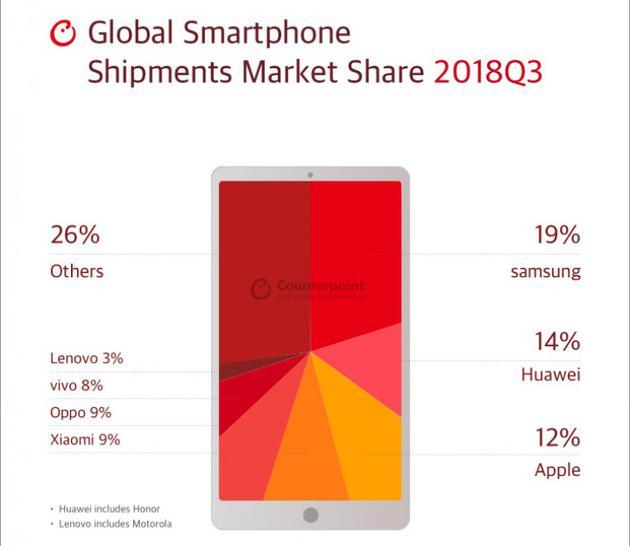Counterpoint:三季度全球智能手机出货量三星居首,华为仍超苹果