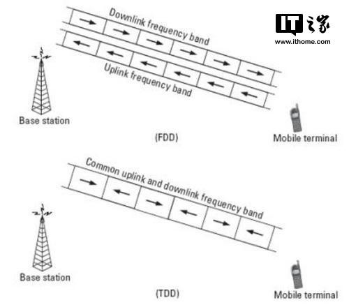 5G快来了,可你知道4G网络LTE究竟是怎么回事吗?