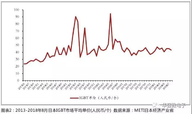 IGBT价格高位趋稳 影响国内企业毛利
