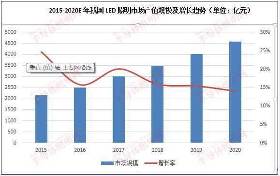 LED照明产业集中度提升 龙头企业强者恒强