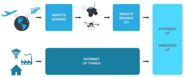 遥感技术在物联网发展下的演进