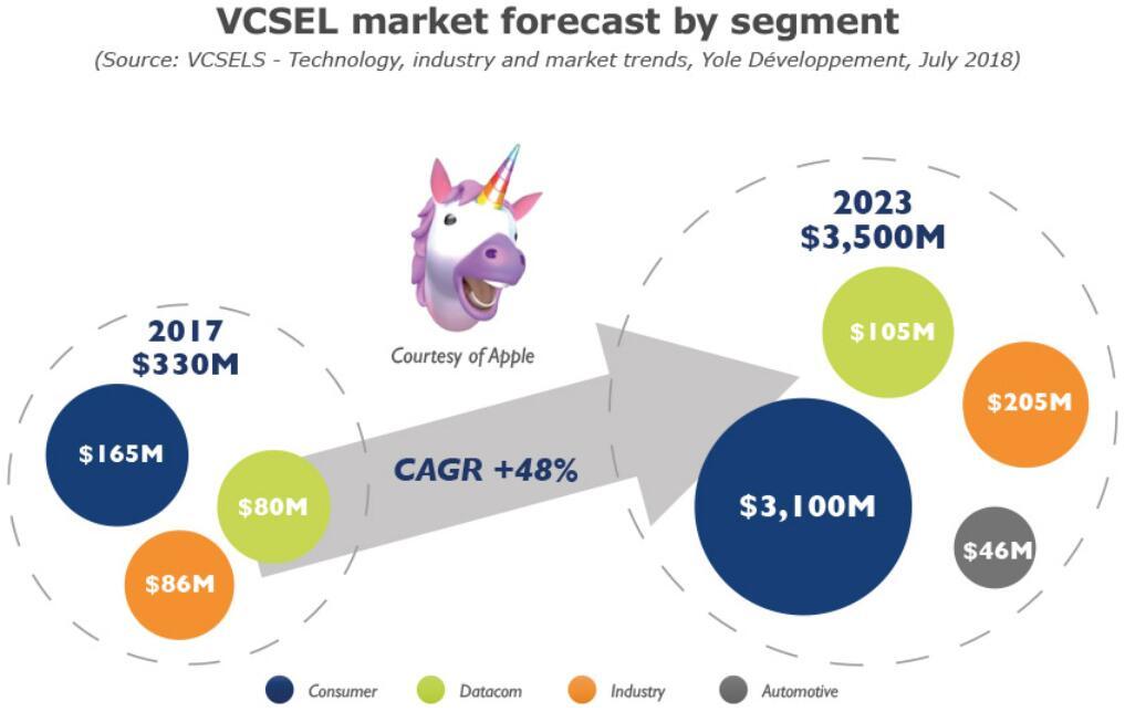 VCSEL行业领头羊出货量破10亿里程碑,产能还将进一步扩大