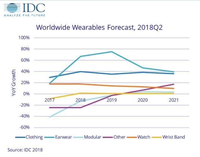 可穿戴设备市场出货量趋缓 耳机类产品预期增长显著