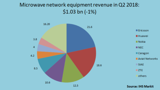 爱立信领衔Q2微波设备市场份额 华为诺基亚紧随其后