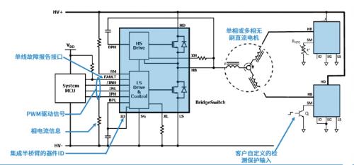 BridgeSwitch驱动器让无刷电机智能故障检测实现集成化