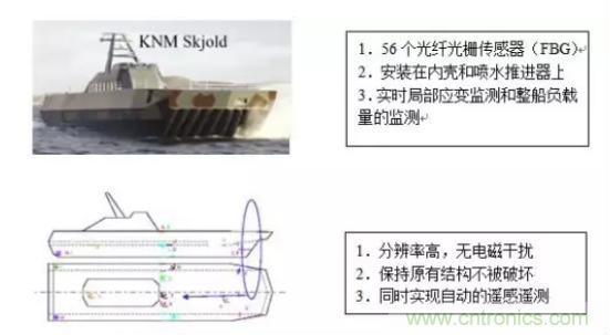 光纤传感器在舰船上的应用