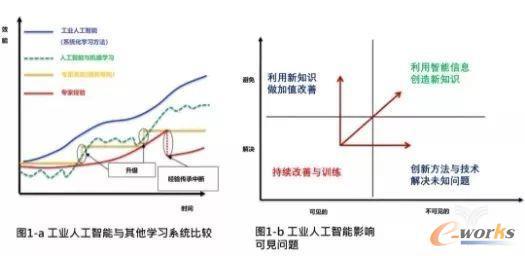 李杰: 工业人工智能与工业4.0制造