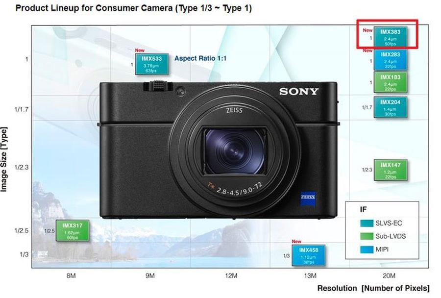 全新堆栈式传感器 可能用于索尼RX100 VII