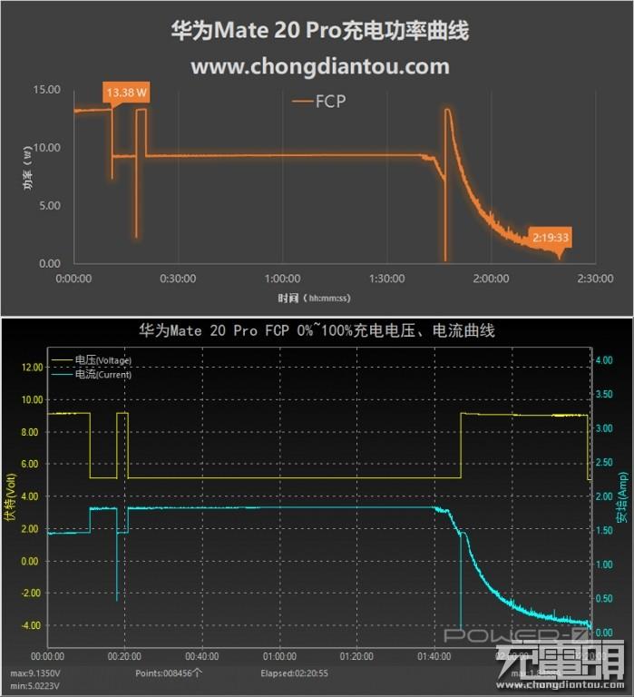 半小时70%!华为Mate 20 Pro 40W、SCP、FCP、PD充电速度横评