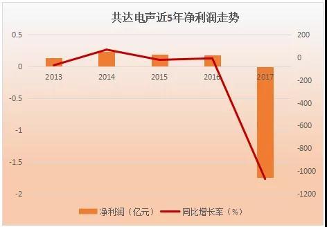 万魔声学34亿借壳共达电声上市:小米订单占比超60%