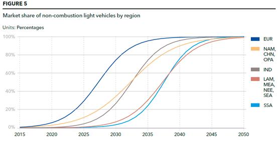 能源转型展望:全球和区域预测2050