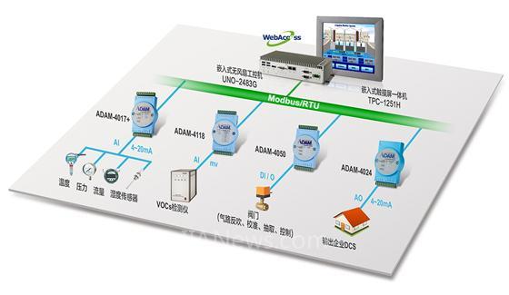 研华挥发性有机气体连续在线监测系统