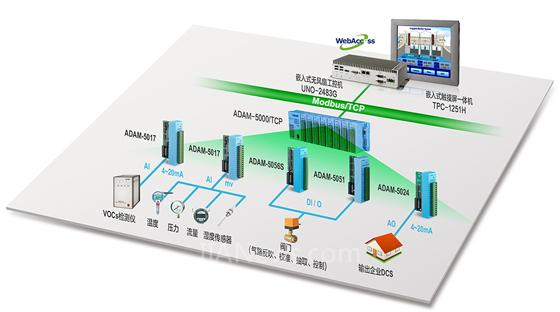 2) 温度控制与fid信号处理电路 3) 自动注射与图谱处理系统 4) 数据