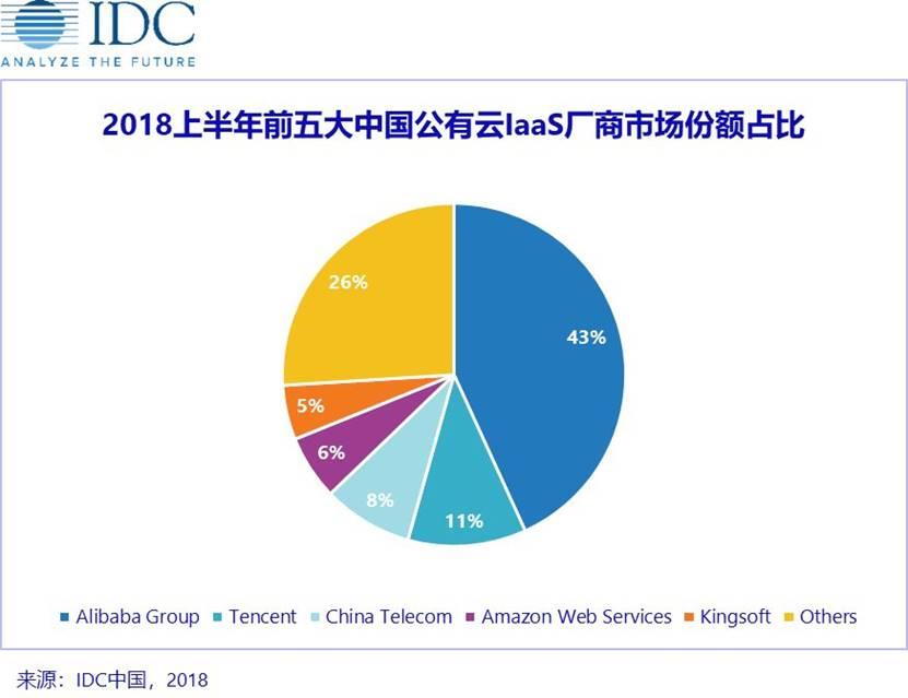 """最新公有云市场格局:世界的""""五朵云""""和中国的""""五朵云"""""""