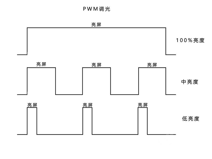 不让误区影响购机决策 PWM和DC调光究竟是怎么回事