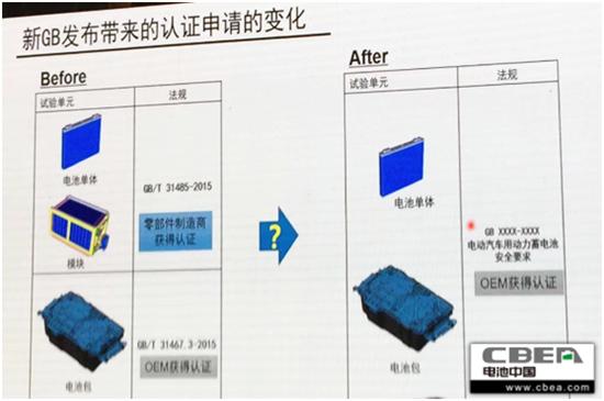 动力电池新强标拟明年报批 新增热扩散/过电流&取消跌落/针刺