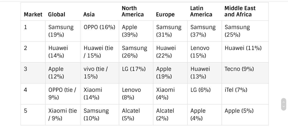 最新手机市场份额统计出炉,国产手机威武