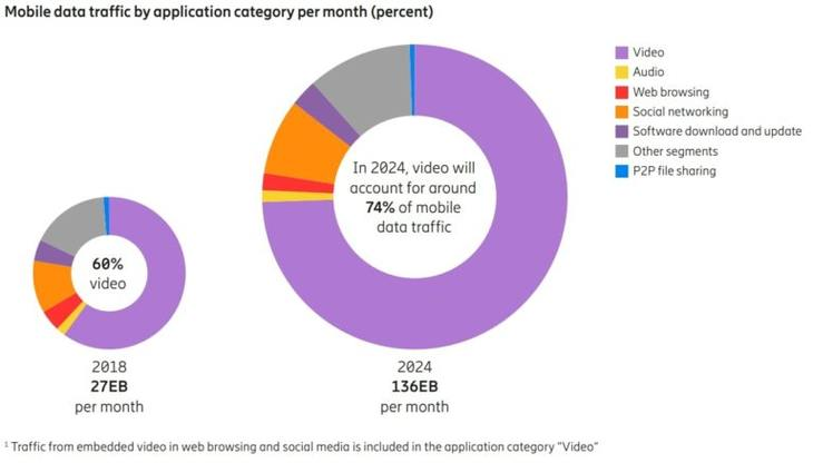 5G时代美国每月人均流量将达到50GB