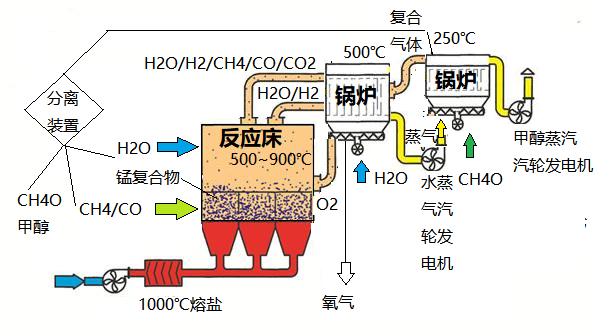 光液技术细节之一:基本原理及路线图