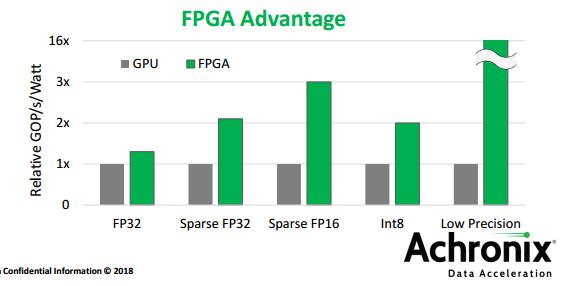 摩尔定律放缓,eFPGA迎来了最好的发展时机