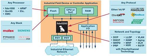工业4.0面前,繁杂的多以太网协议如何破?