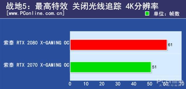 RTX2080/2070的差距有多大?N款游戏实测对比