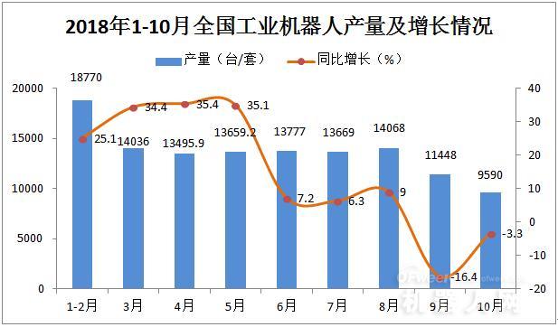 工信部:前10月工业机器人产量增速继续放缓