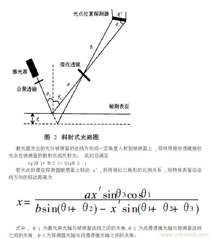 激光位移传感器原理和应用