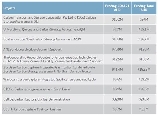 推进CCUS的布局:通往煤炭零排放之路