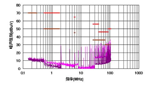 基于移相控制的多路输出降压变换器提升EMI性能的PCB布局优化