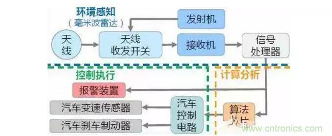 一文看懂车载毫米波雷达产业链