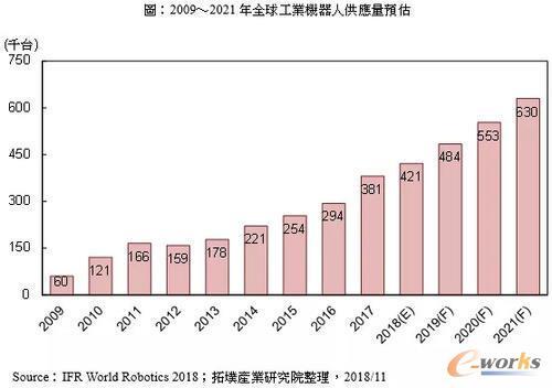 工业4.0趋势下全球工业机器人市场及其应用发展