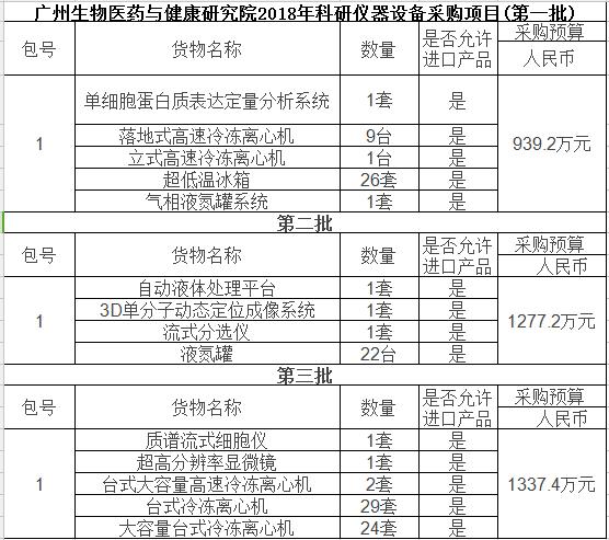 广州生物院3554万采购大批科研仪器 涉65套离心机