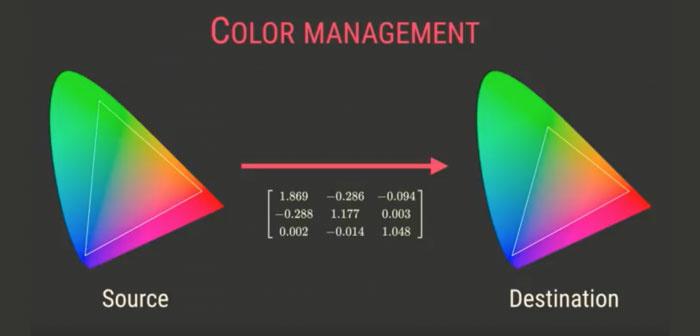 AMOLED屏的色彩管理那点事
