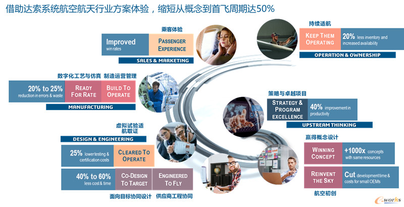 达索系统3DEXPERIENCE助力航空航天企业数字化升级与转型