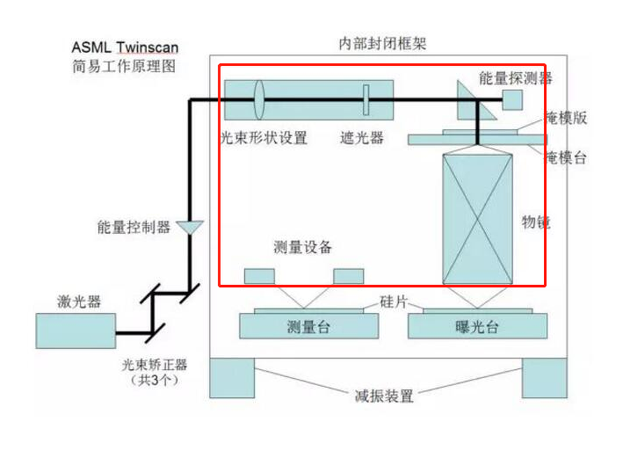 拒绝技术垄断 国产首台超分辨光刻机技术浅析