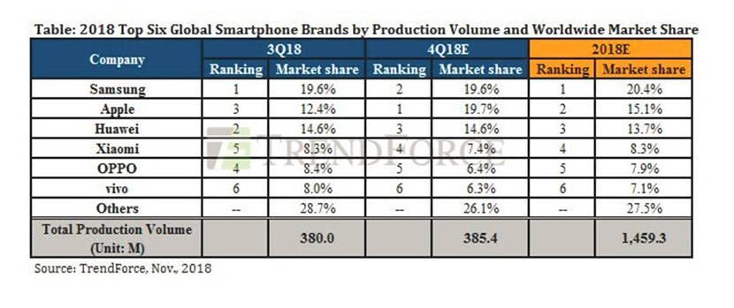 TrendForce预测第四季度苹果手机销量将反超华为 全年亦将力压后者