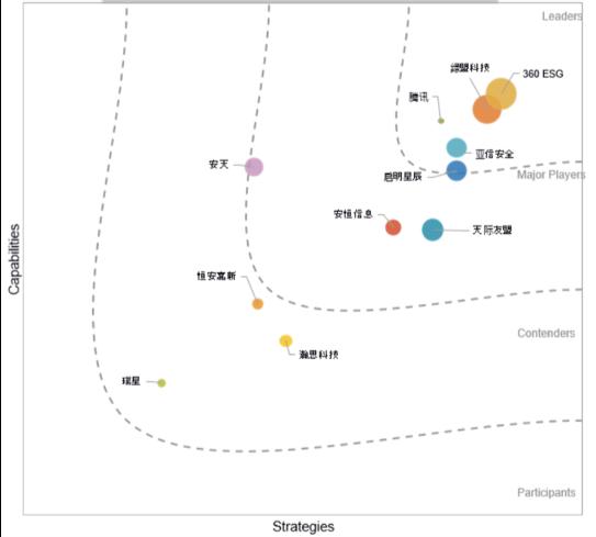 "IDC发布中国威胁情报安全服务报告 亚信安全被评为""领导者"""