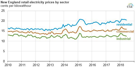 新英格兰竞争激烈的电力市场导致价格波动减弱