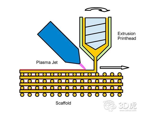 研究人员使用等离子喷嘴促进骨与3D打印植入物的整合