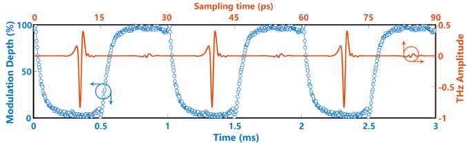 中英科学家新发现:利用石墨烯电导率变化实现太赫兹调制