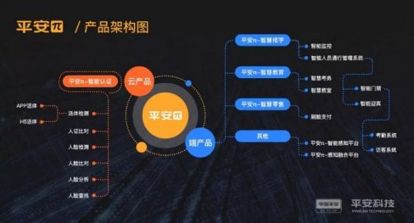 """平安云发布会推出神秘""""新品"""",共享人脸识别技术"""